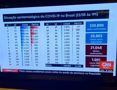 Brasil é o 2º lugar em casos de COVID-19